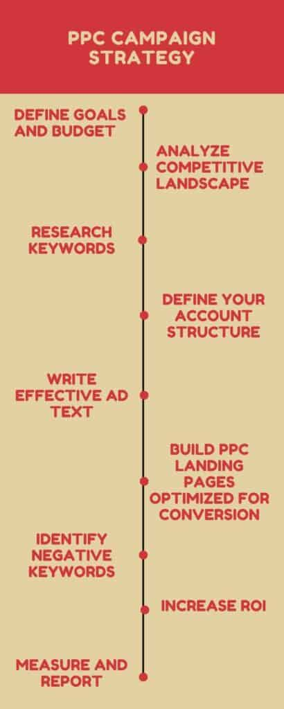 ppc campaign Infographic